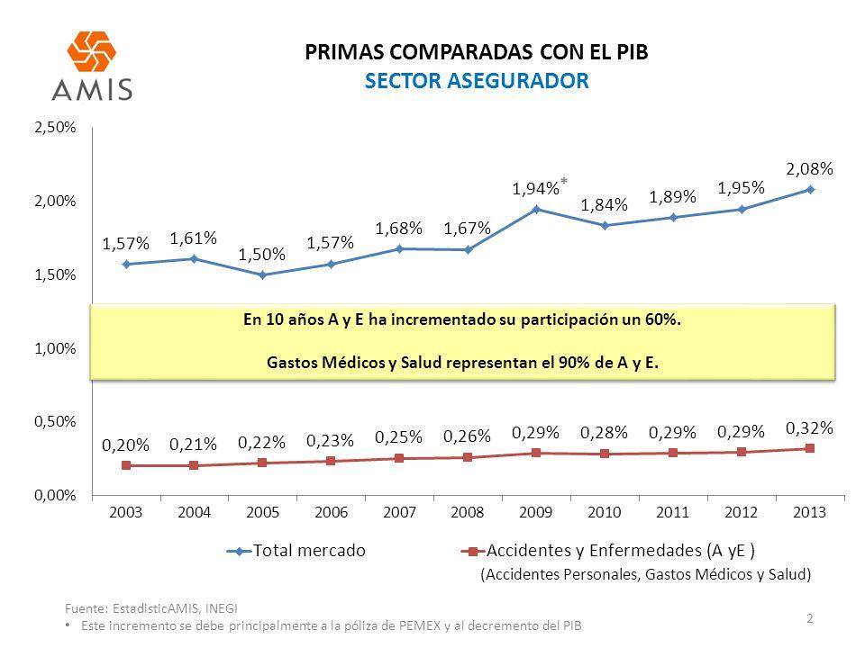 PRIMAS COMPARADAS CON EL PIB SECTOR ASEGURADOR