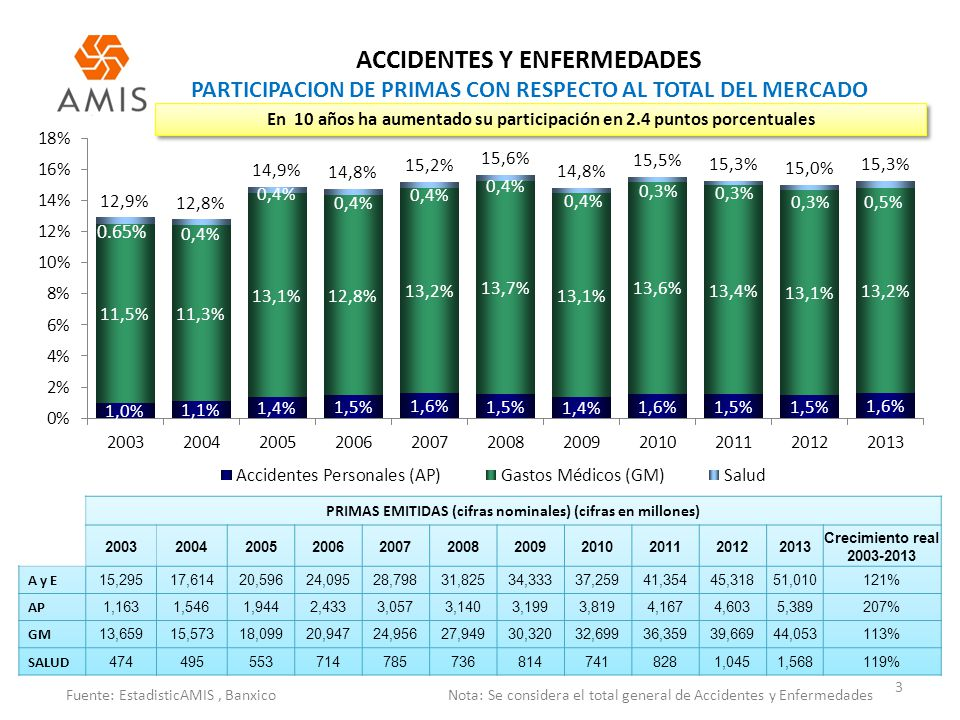 ACCIDENTES Y ENFERMEDADES PARTICIPACION DE PRIMAS CON RESPECTO AL TOTAL DEL MERCADO