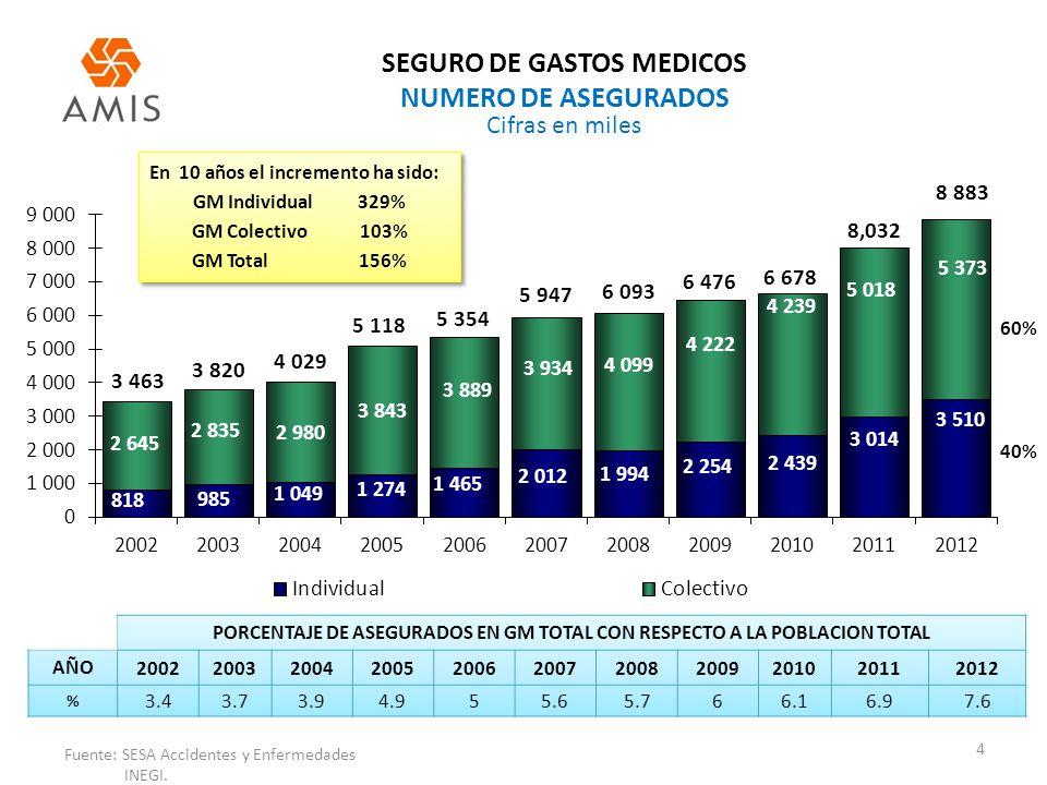 SEGURO DE GASTOS MEDICOS NUMERO DE ASEGURADOS