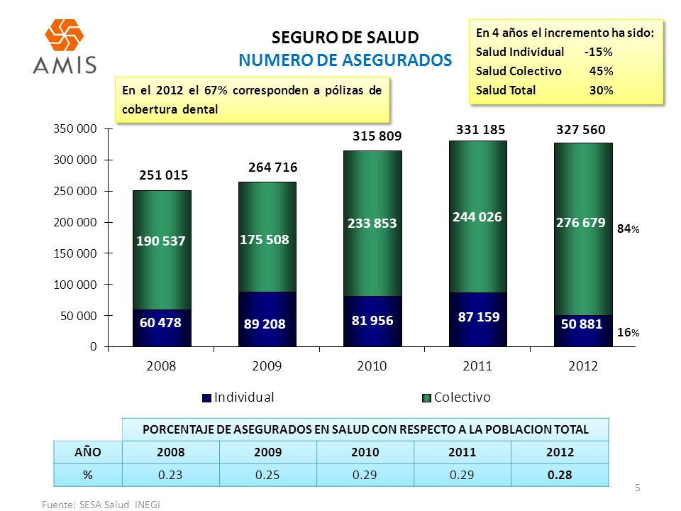 SEGURO DE SALUD NUMERO DE ASEGURADOS
