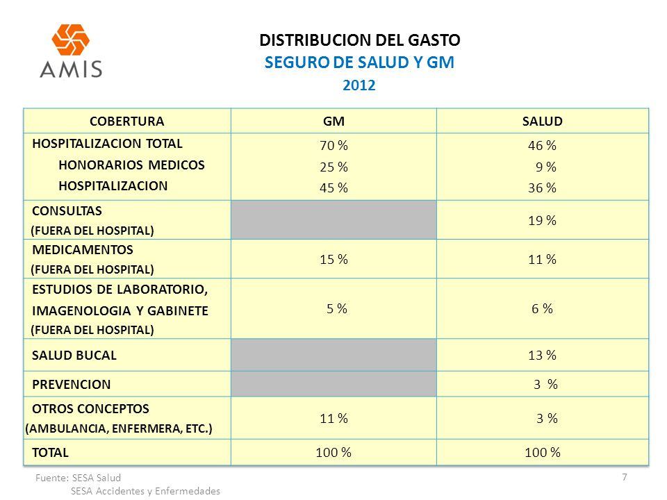 DISTRIBUCION DEL GASTO SEGURO DE SALUD Y GM