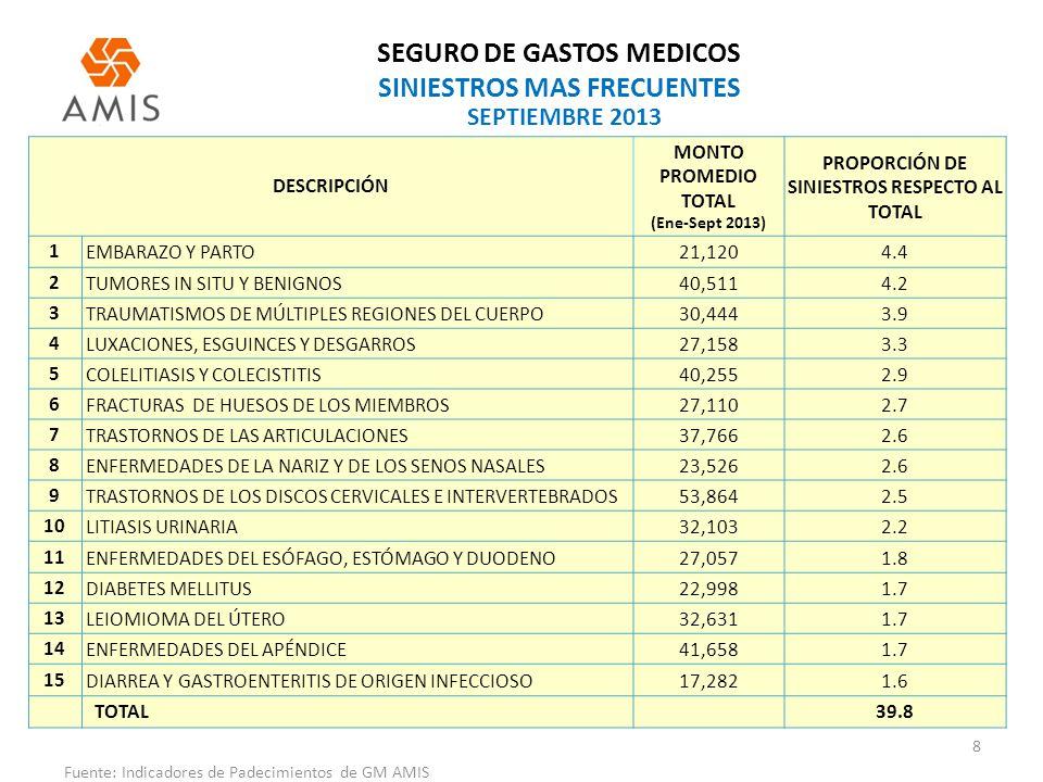 SEGURO DE GASTOS MEDICOS SINIESTROS MAS FRECUENTES