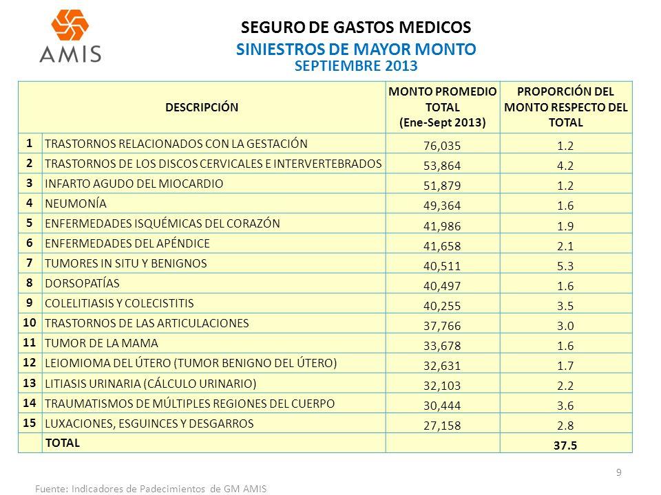 SEGURO DE GASTOS MEDICOS SINIESTROS DE MAYOR MONTO
