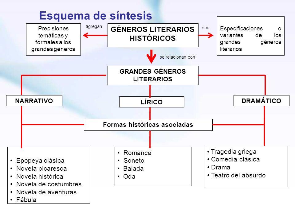 GRANDES GÉNEROS LITERARIOS Formas históricas asociadas