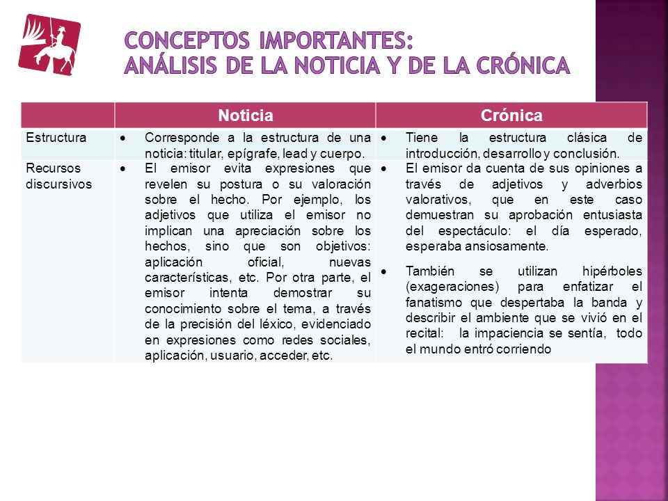 Conceptos importantes: Análisis de la noticia y de la crónica