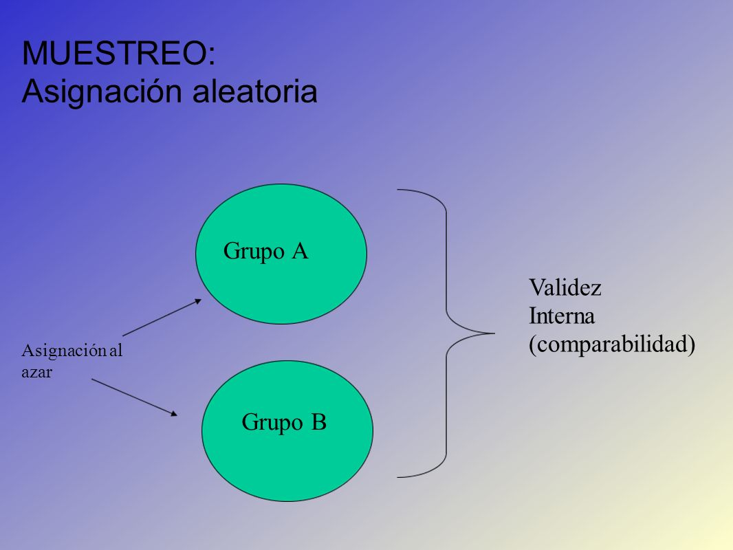 MUESTREO: Asignación aleatoria Grupo A Validez