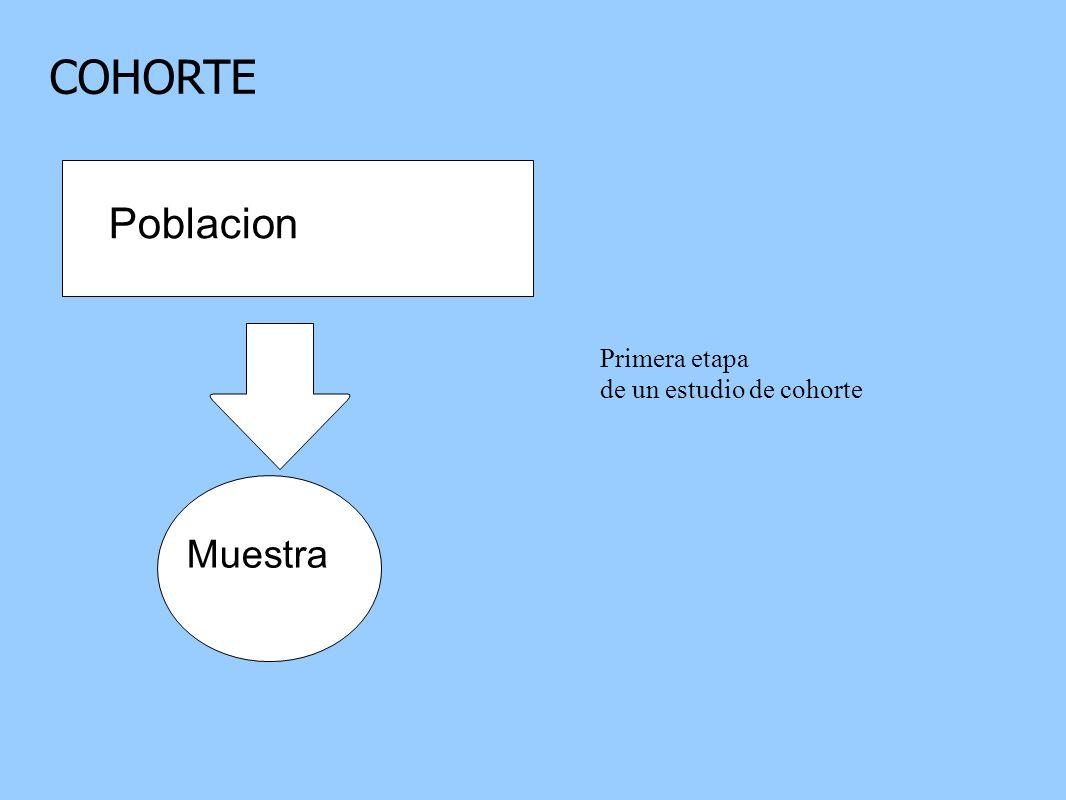 COHORTE Poblacion Primera etapa de un estudio de cohorte Muestra