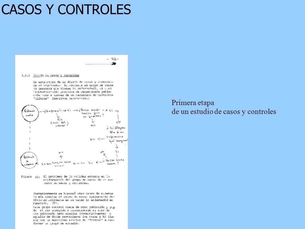 CASOS Y CONTROLES Primera etapa de un estudio de casos y controles