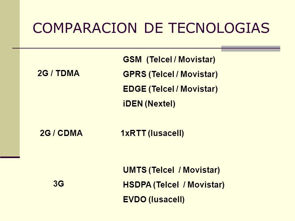 COMPARACION DE TECNOLOGIAS