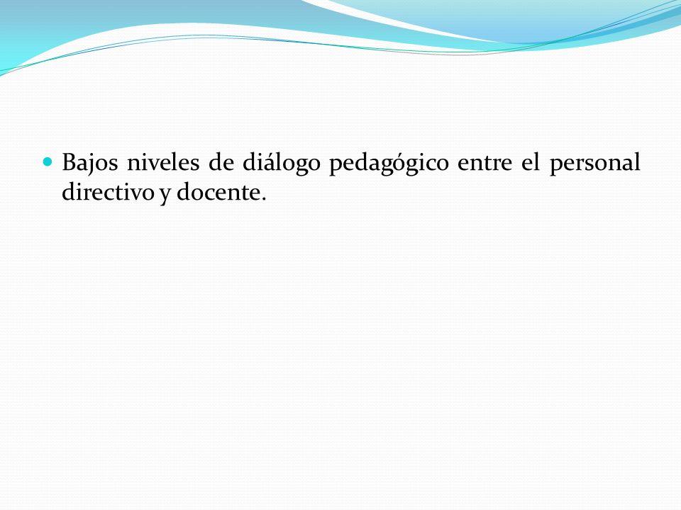 Bajos niveles de diálogo pedagógico entre el personal directivo y docente.