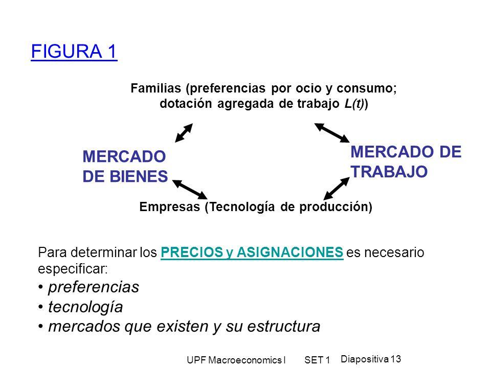 FIGURA 1 MERCADO DE TRABAJO MERCADO DE BIENES preferencias tecnología