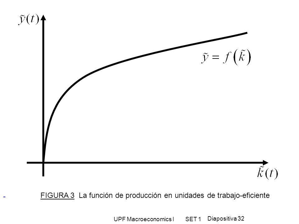 FIGURA 3 La función de producción en unidades de trabajo-eficiente