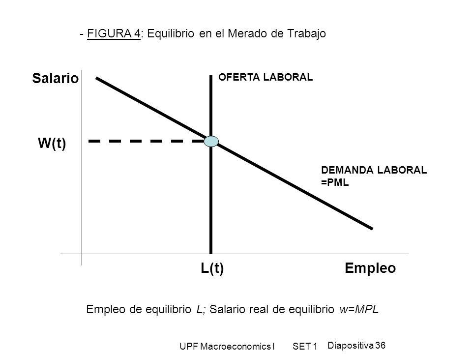 Empleo de equilibrio L; Salario real de equilibrio w=MPL