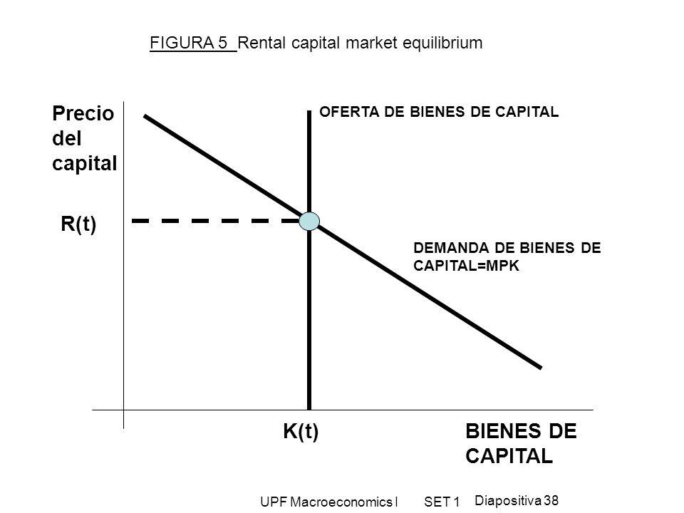 Precio del capital K(t) R(t) BIENES DE CAPITAL