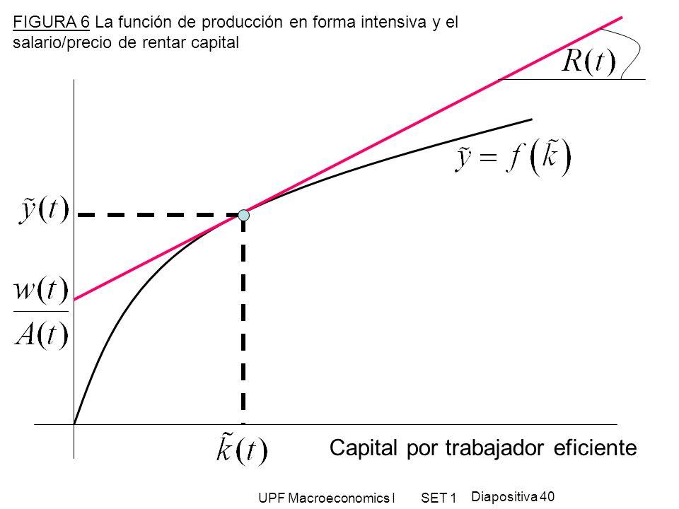 Capital por trabajador eficiente