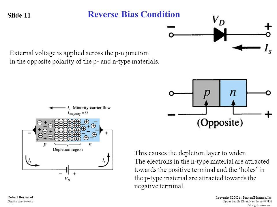 Reverse Bias Condition