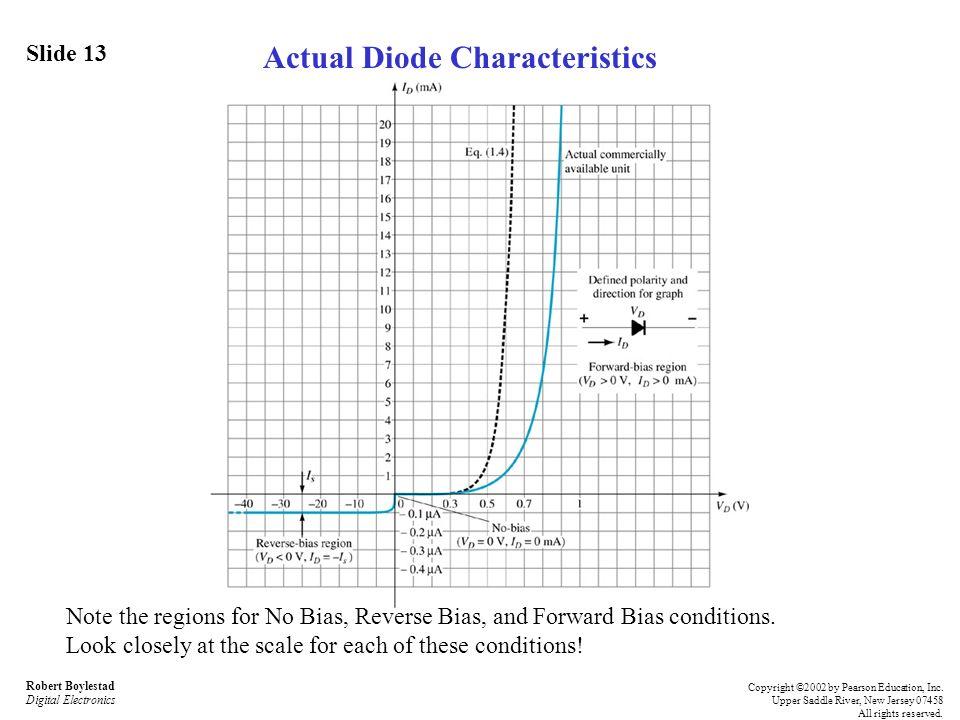 Actual Diode Characteristics