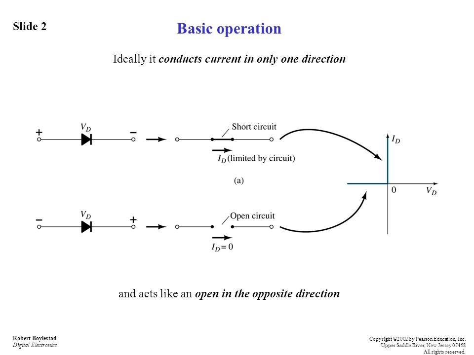 Basic operation Ideally it conducts current in only one direction