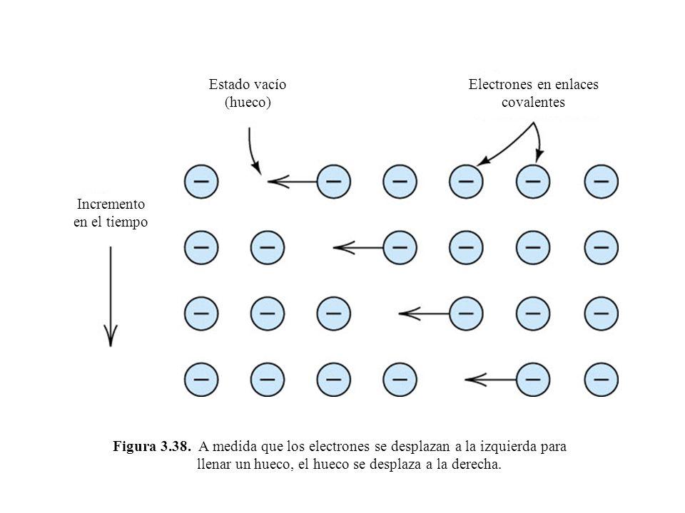 Electrones en enlaces covalentes