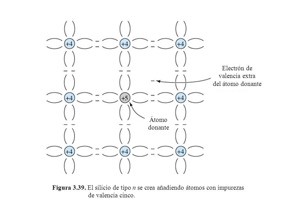 Electrón de valencia extra. del átomo donante. Átomo. donante.
