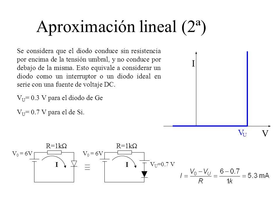 Aproximación lineal (2ª)