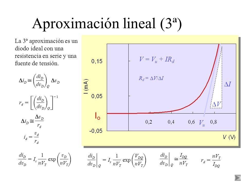Aproximación lineal (3ª)