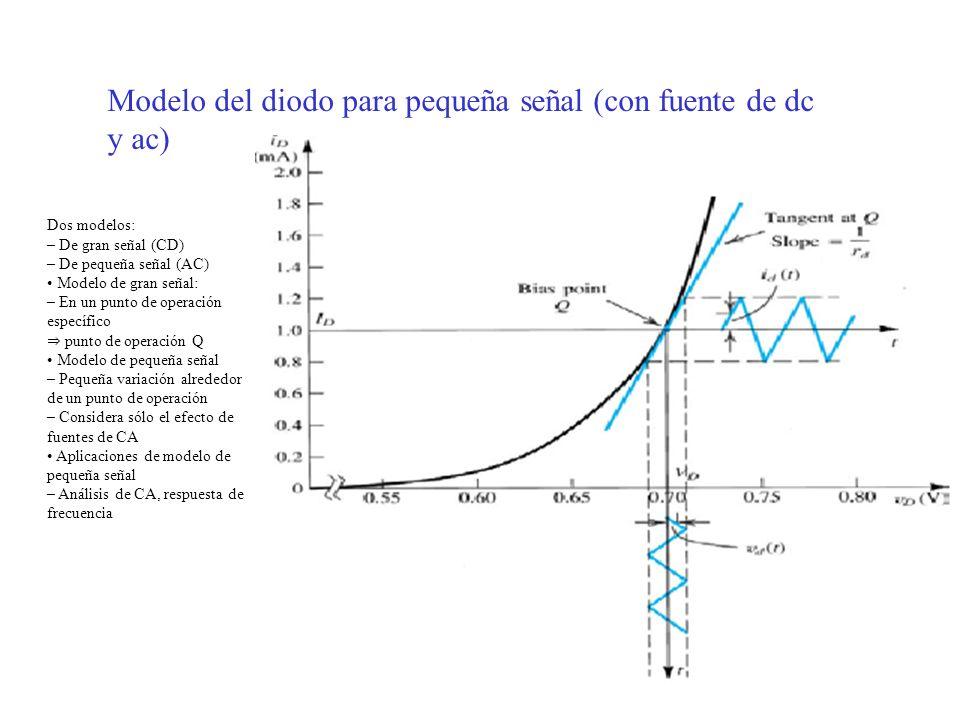 Modelo del diodo para pequeña señal (con fuente de dc y ac)