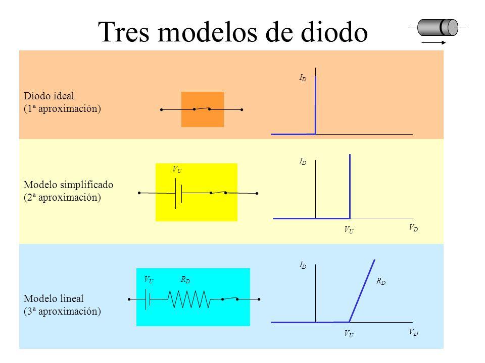 Tres modelos de diodo Diodo ideal (1ª aproximación)