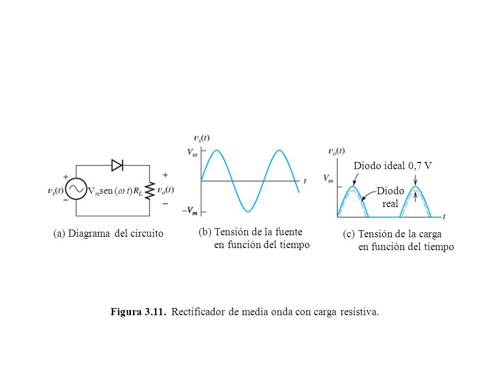 (a) Diagrama del circuito (b) Tensión de la fuente
