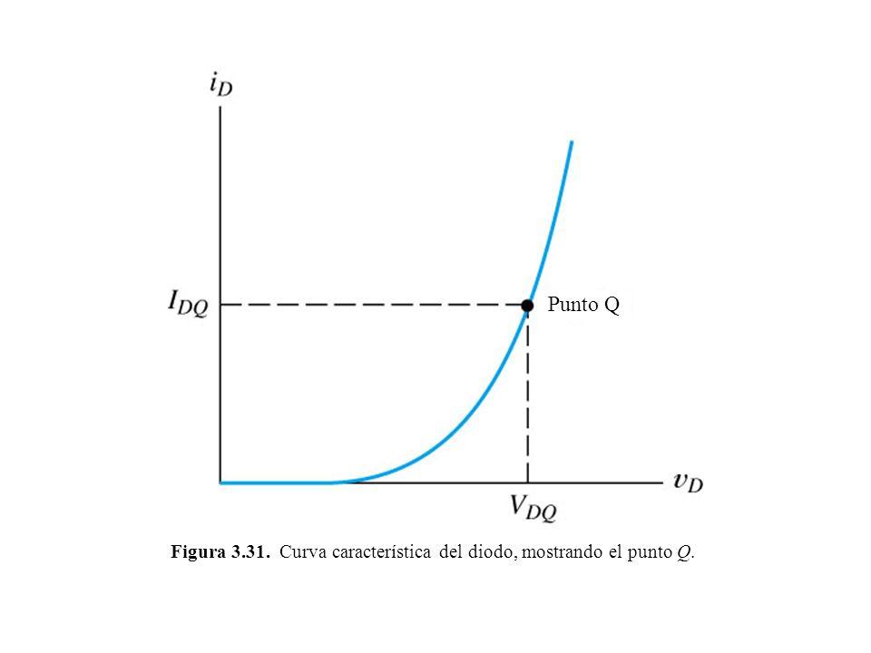 Figura 3.31. Curva característica del diodo, mostrando el punto Q.