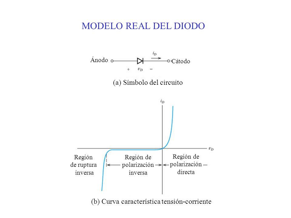 MODELO REAL DEL DIODO (a) Símbolo del circuito