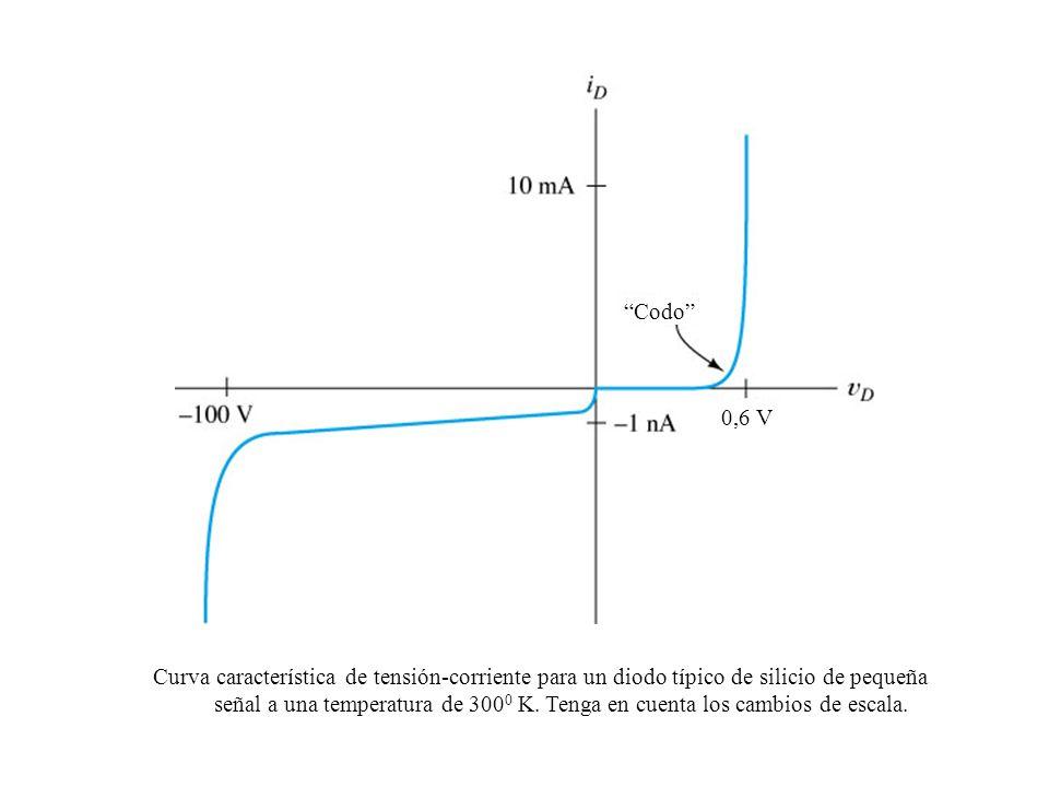 Codo 0,6 V. Curva característica de tensión-corriente para un diodo típico de silicio de pequeña.