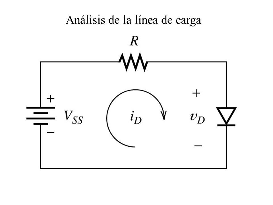 Análisis de la línea de carga