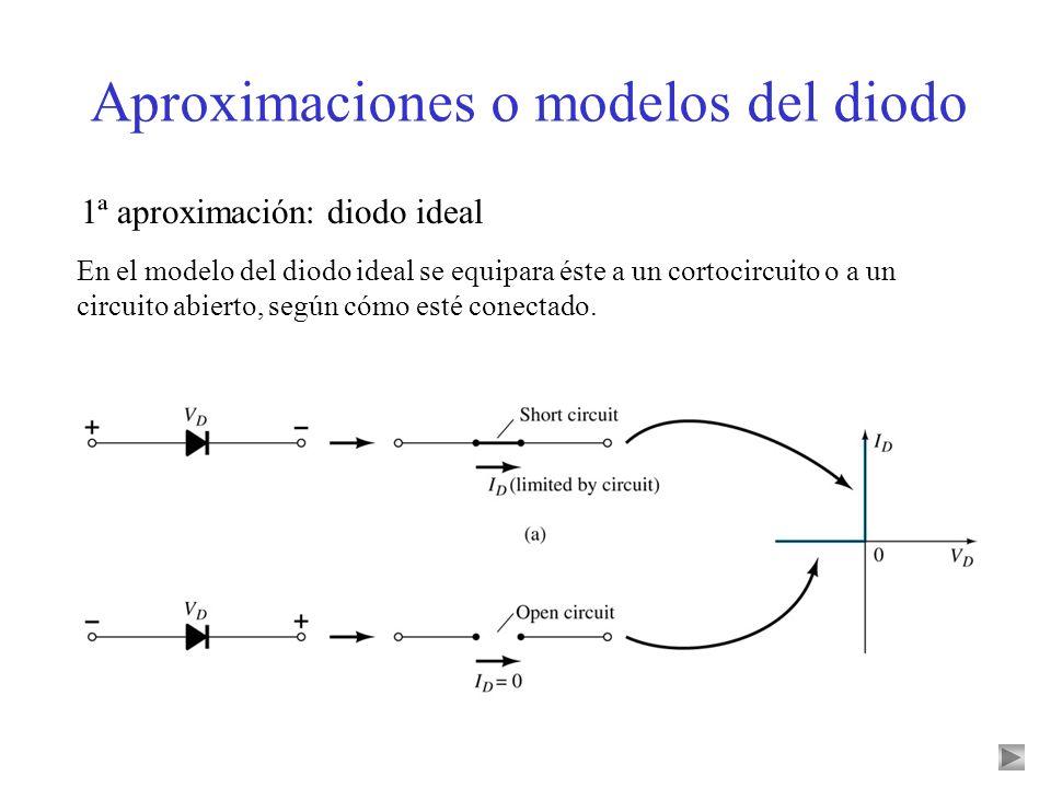 Aproximaciones o modelos del diodo