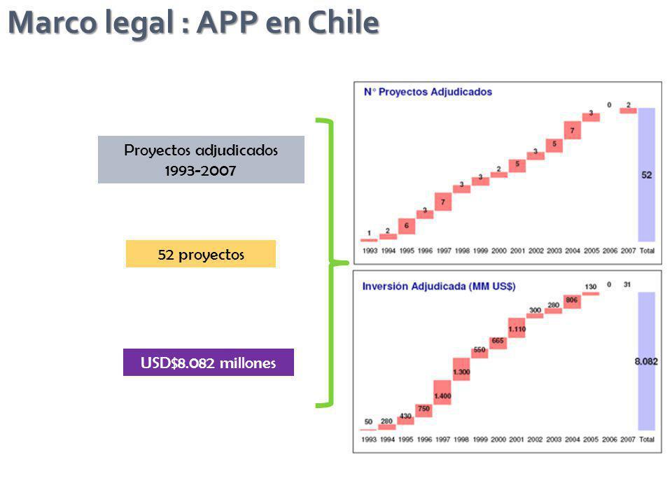 Proyectos adjudicados 1993-2007