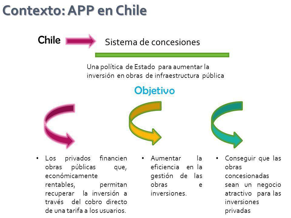 Contexto: APP en Chile Chile Objetivo Sistema de concesiones