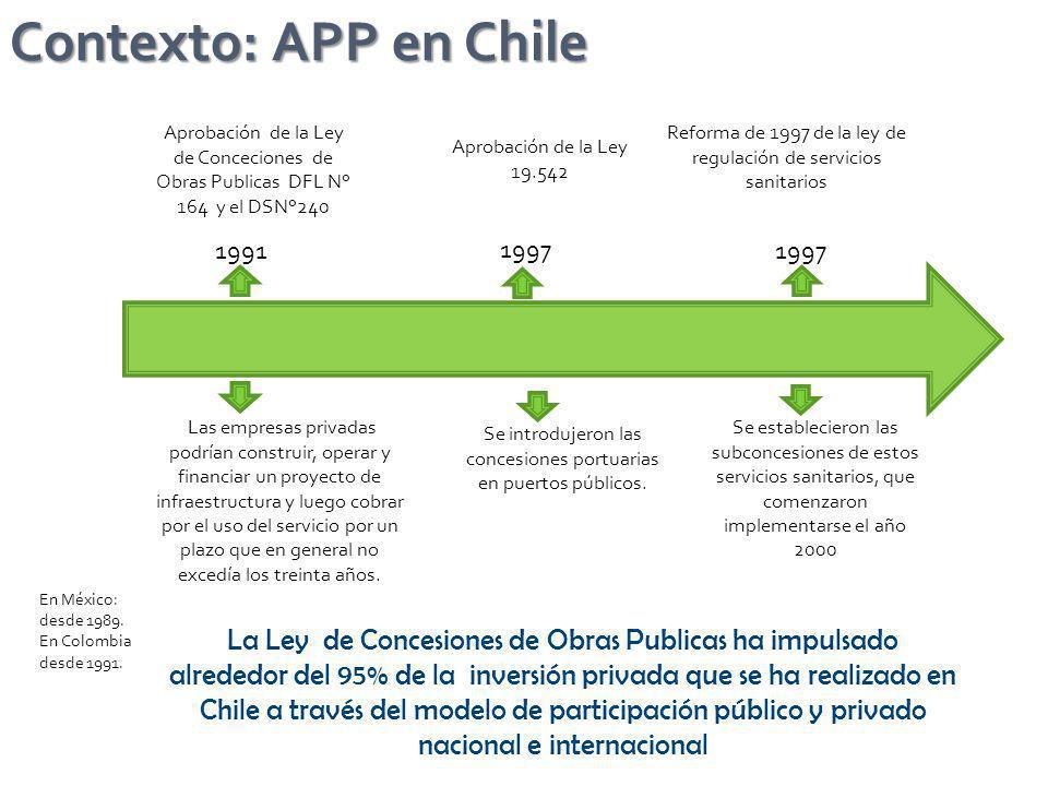 Contexto: APP en Chile Aprobación de la Ley de Conceciones de Obras Publicas DFL N° 164 y el DSN°240.