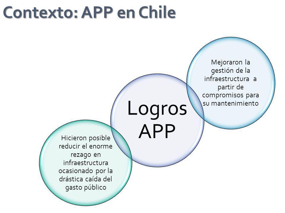 Contexto: APP en Chile Logros APP