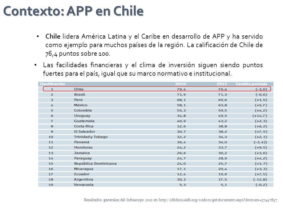 Contexto: APP en Chile