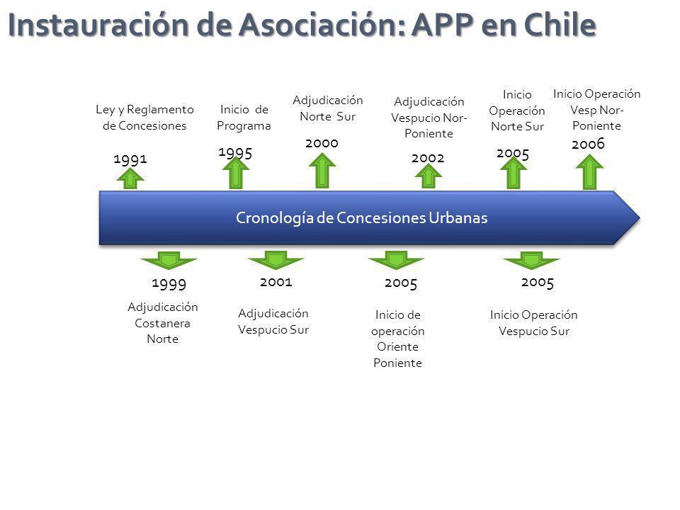 Instauración de Asociación: APP en Chile