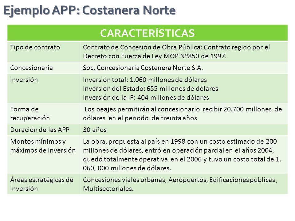Ejemplo APP: Costanera Norte