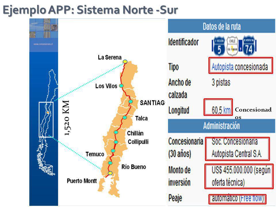 Ejemplo APP: Sistema Norte -Sur