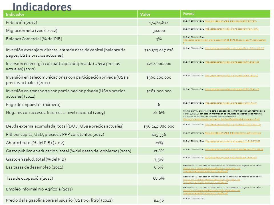 Indicadores Indicador Valor Población (2012) 17.464.814