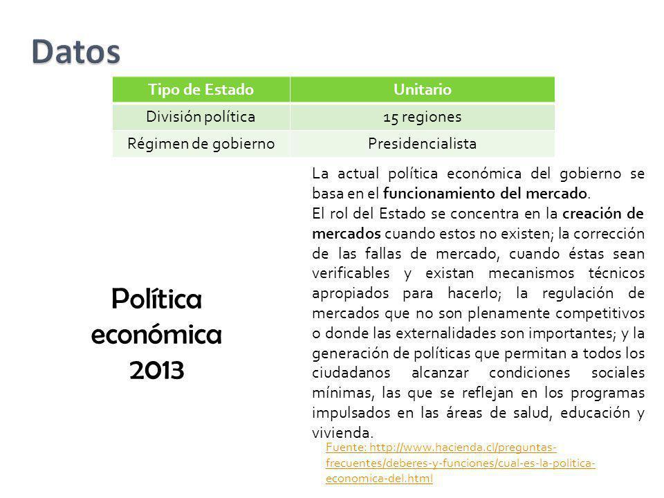 Datos Política económica 2013 Tipo de Estado Unitario