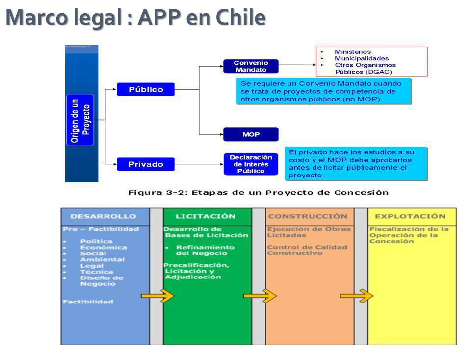 Marco legal : APP en Chile