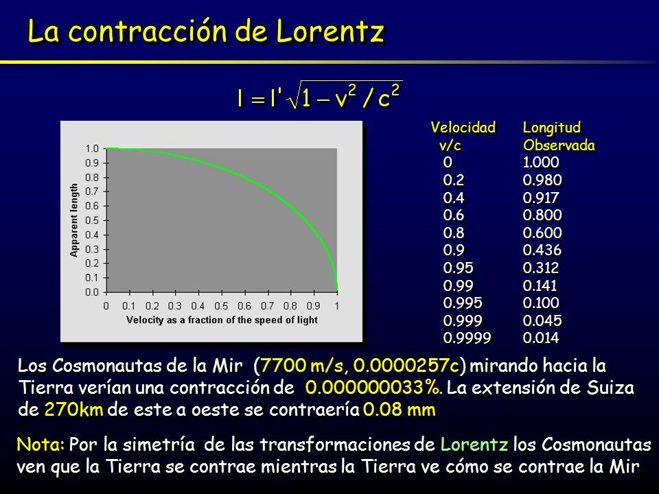 Resultado de imagen de La contracción de Lorentz