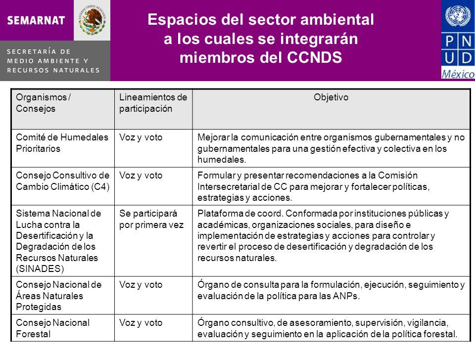Espacios del sector ambiental a los cuales se integrarán miembros del CCNDS