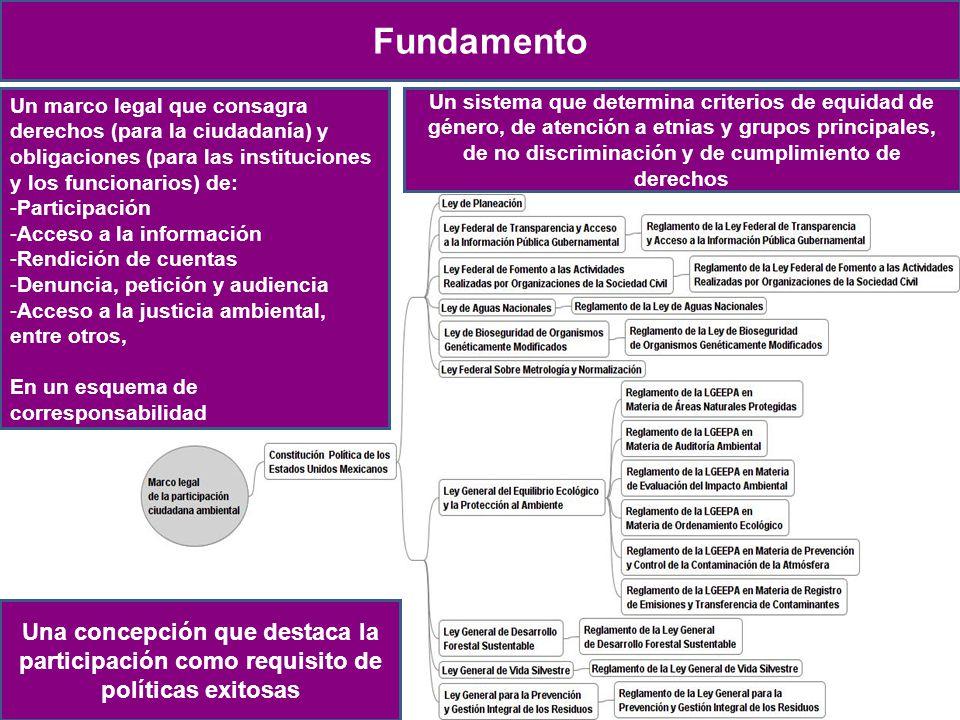 Fundamento Un marco legal que consagra derechos (para la ciudadanía) y obligaciones (para las instituciones y los funcionarios) de: