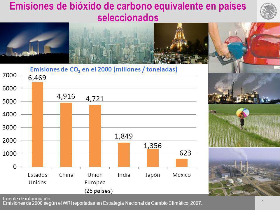 Emisiones de bióxido de carbono equivalente en países seleccionados