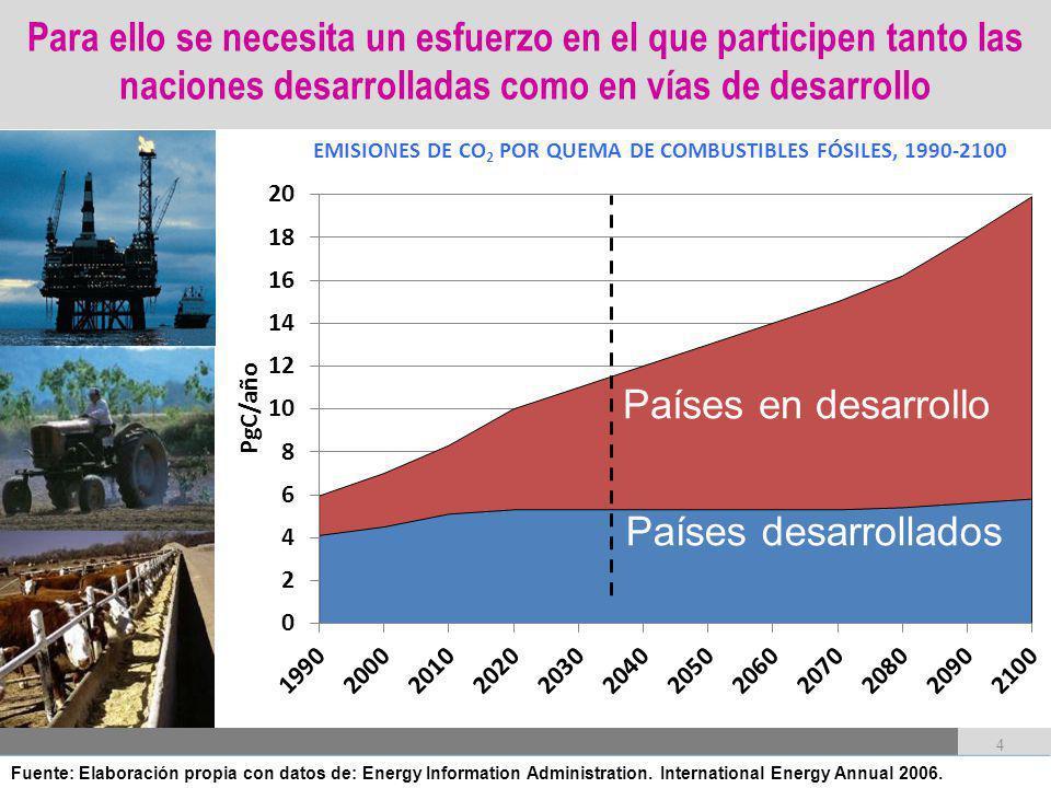 EMISIONES DE CO2 POR QUEMA DE COMBUSTIBLES FÓSILES, 1990-2100